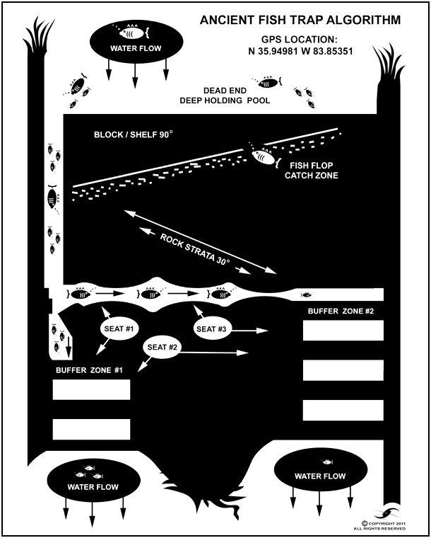Ancient Fish Trap Algorithm World Class Artist